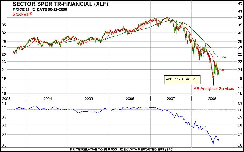 XLF 5-year chart