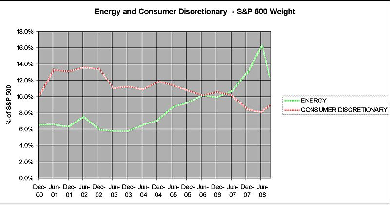 SP5 ENERGY Vs CONSUMER DISCRETIONARY