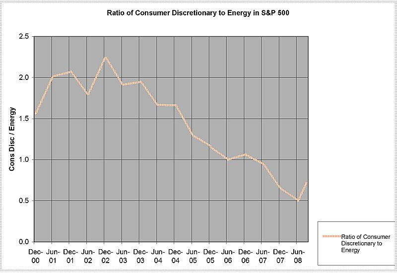 SP5 ENERGY Vs CONSUMER DISCRETIONARY - B