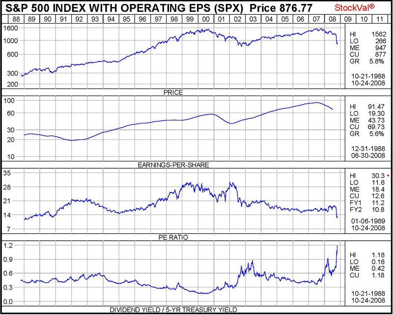 SP500 Earnings and PE