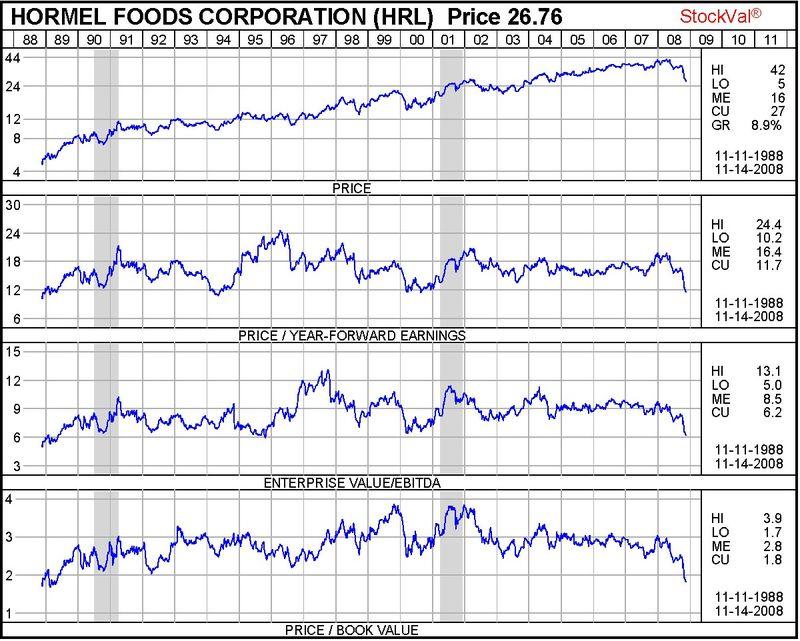 HRL Valuation History