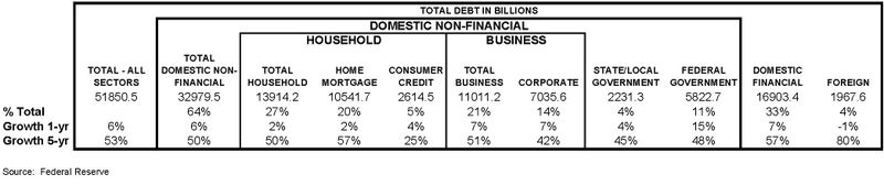 Composition of Debt