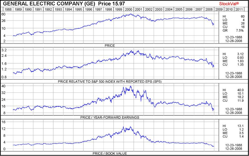 GE Long-Term Valuation