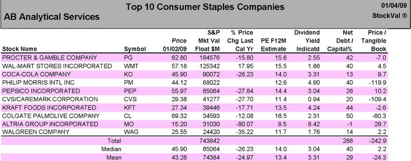 Top 10 Consumer Staples Companies