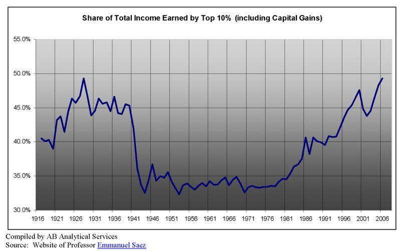 Saez Income Share Chart