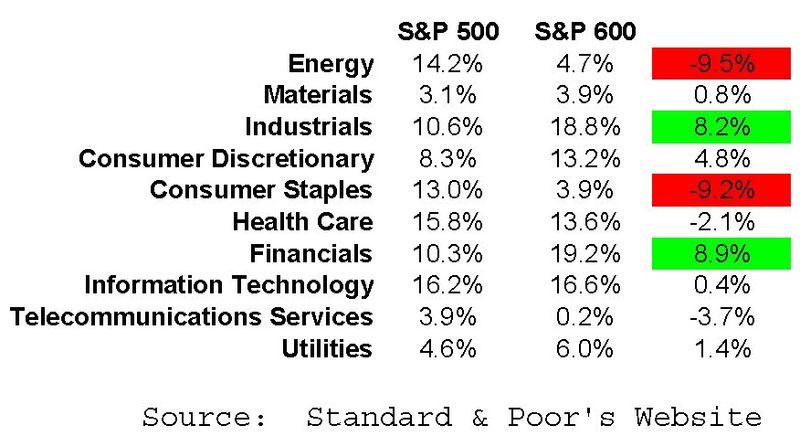 SP600vsSP500_sectors