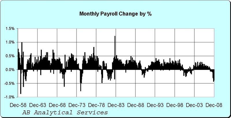 PayrollPercentageChange
