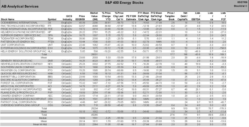 S&P 400 Energy Stocks
