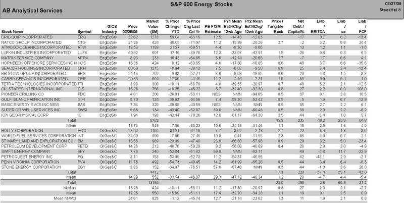 S&P 600 Energy Stocks