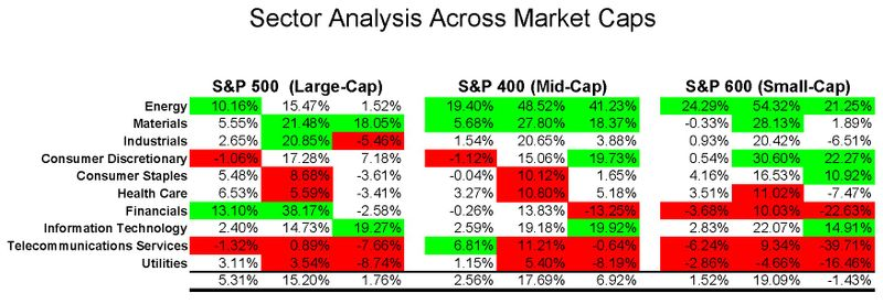 S&P Returns thru May