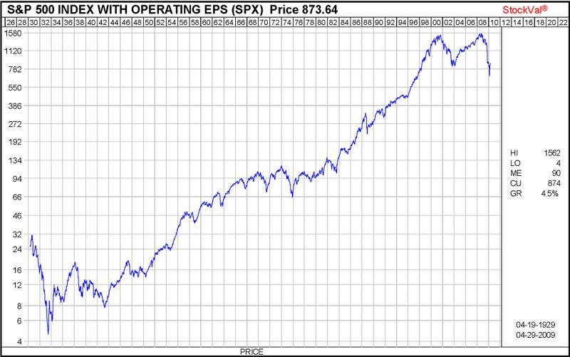Spx PX 80 years
