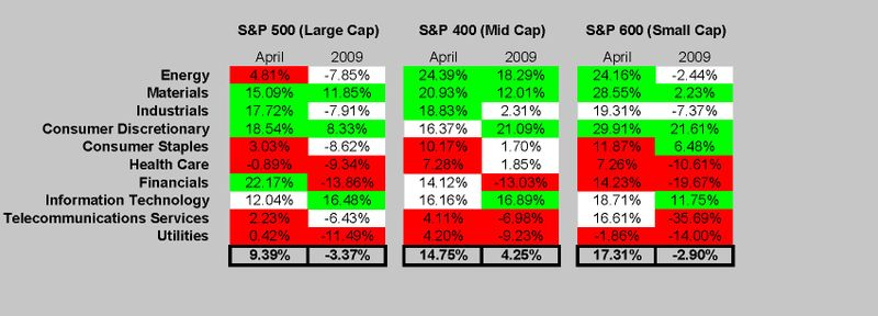 2009 YTD Returns 4-30-09