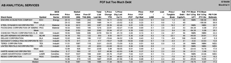 FCF but Too Much Debt MID-CAP