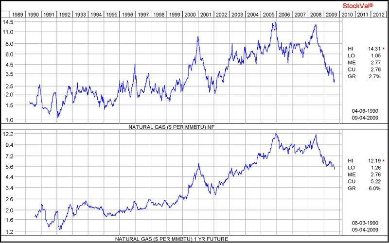 19 years of Gas Prices