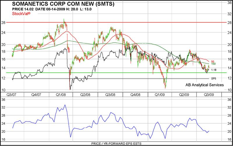 SMTS chart