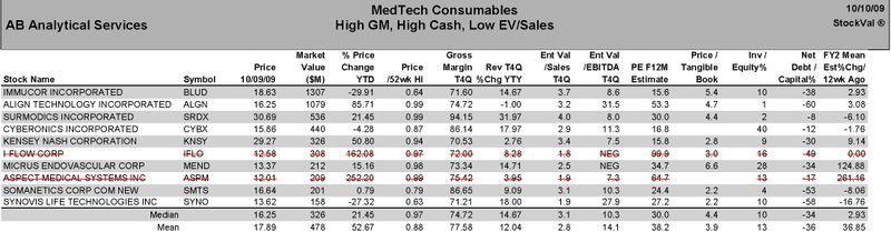 MedTech Consumables