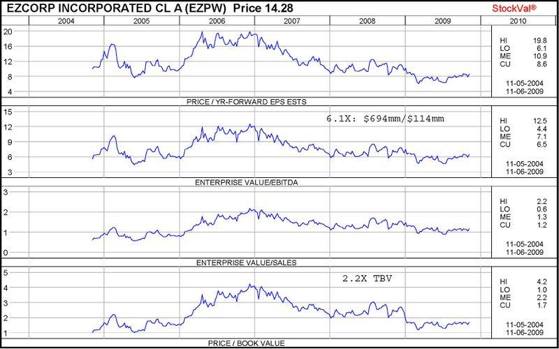 EZPW valuation