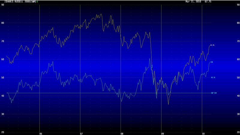 R2000 vs sp500 031110 LT