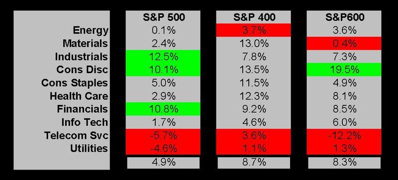 Q1-2010 sectors