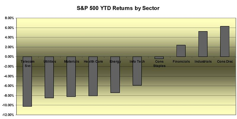 Sector returns ytd