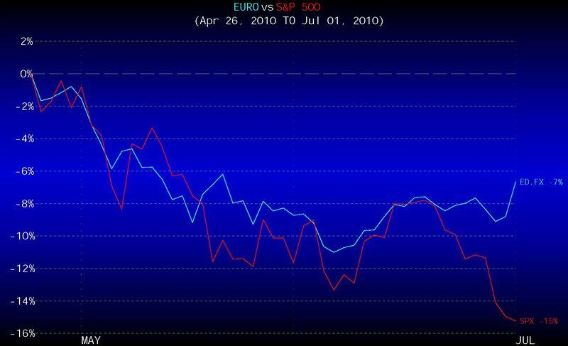 EuroSPX 4-26 to 7-1