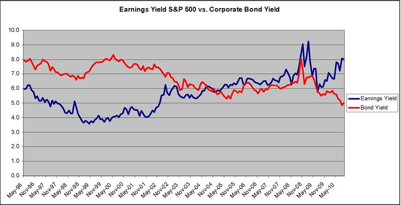 Earnings Yield vs. Bonds