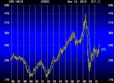 QE2 - Commodities