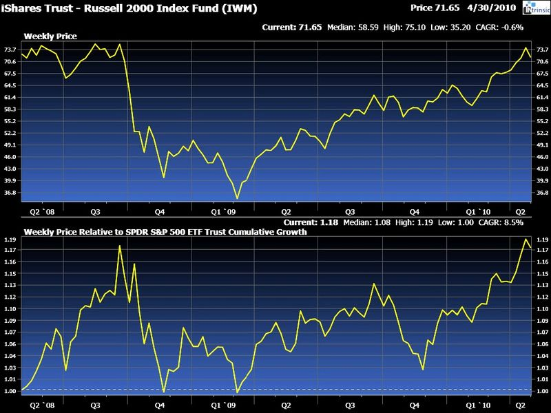 IWM vs. SPY