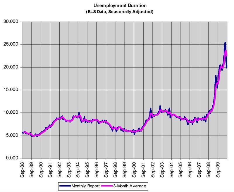 Unemployment Duration 083110
