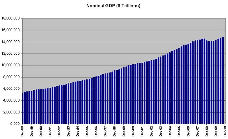 GDP since 1988