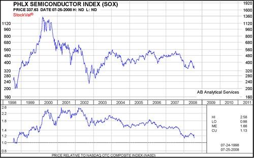 Sox_chart